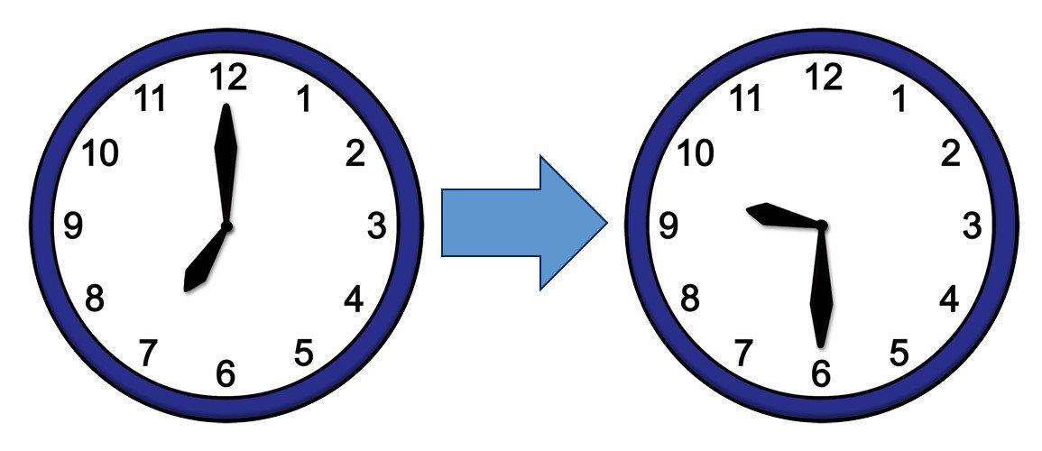 Uhrzeit: 7 bis 9.30
